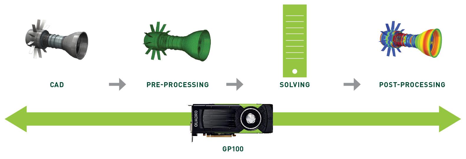 NVIDIA Quadro GP100